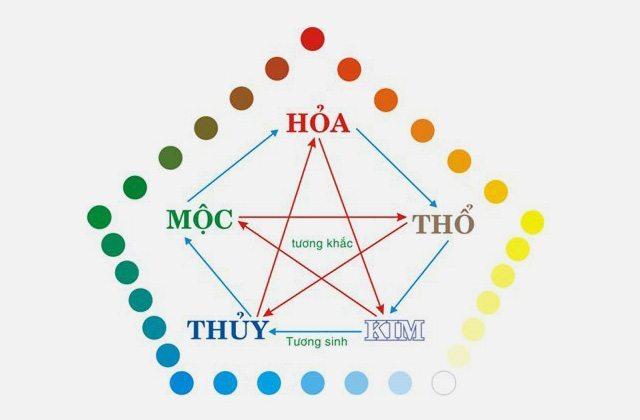 Tìm hiểu thuyết ngũ hành trong Ngạo Kiếm Vô Song