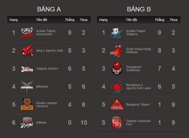 Bảng xếp hạng tại hai bảng A và B sau khi kết thúc vòng bảng