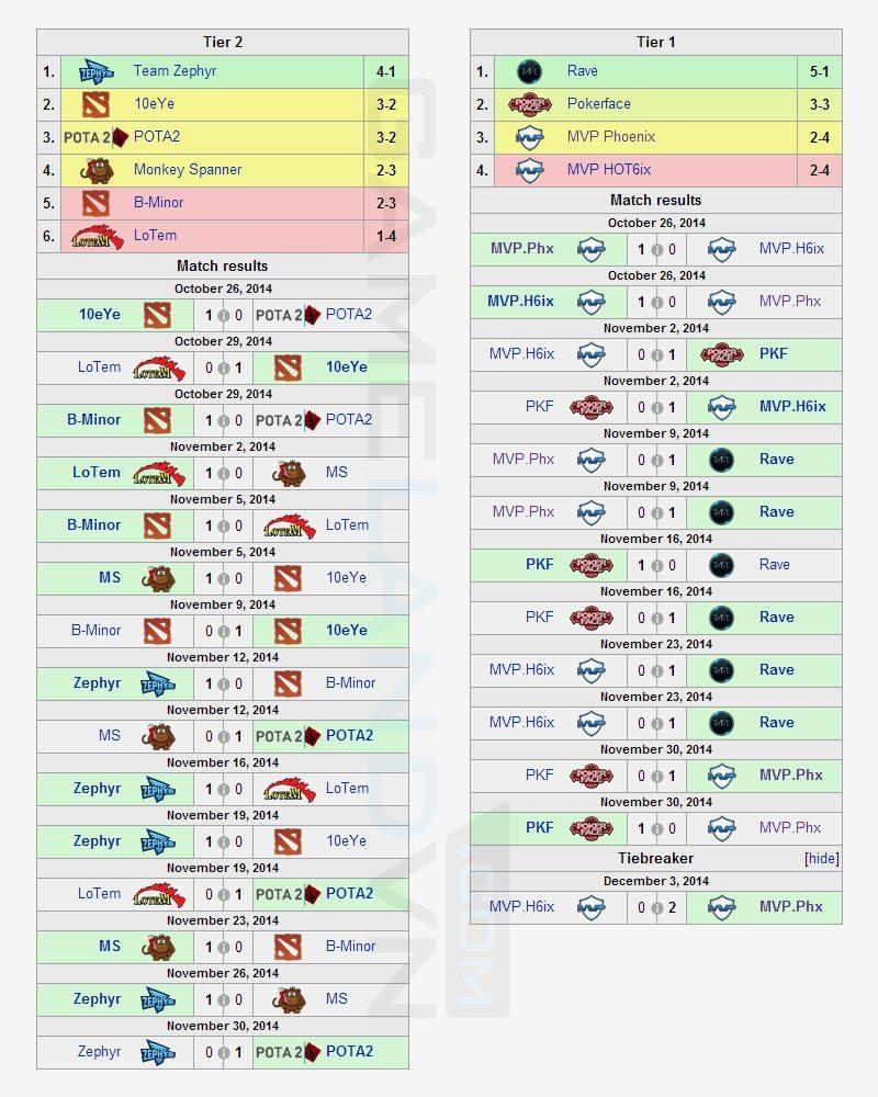 Kết quả vòng bảng Korea Dota League Season 4