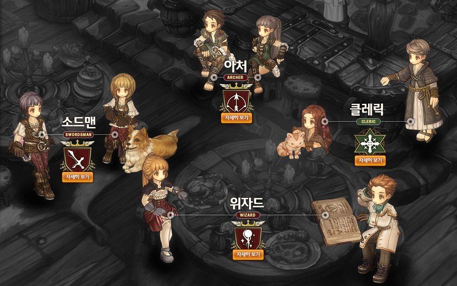 Bốn lớp nhân vật cơ bản trong Tree of Savior