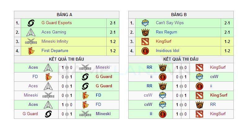 Kết quả vòng bảng OK Dota 2 Cup 2014