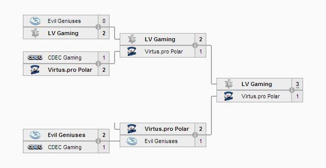Kết quả thi đấu của vòng chung kết Dota 2 League Season 5