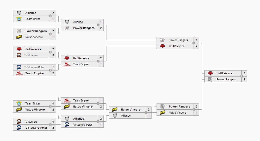Kết quả vòng loại Dota 2 Asia Championships khu vực Châu Âu.