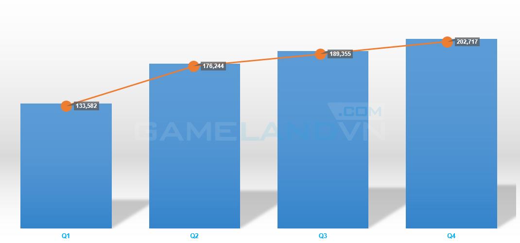 Thống kê doanh thu của NCsoft qua từng quý trong năm 2014 (đơn vị tính: triệu won)