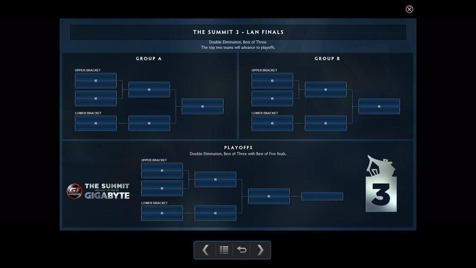 Thể thức thi đấu tại The Summit 3 LAN Finals