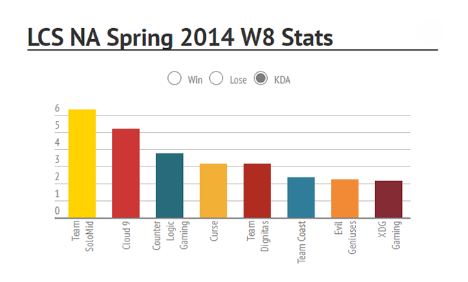 NA LCS Spring 2014 Week 8 Stats