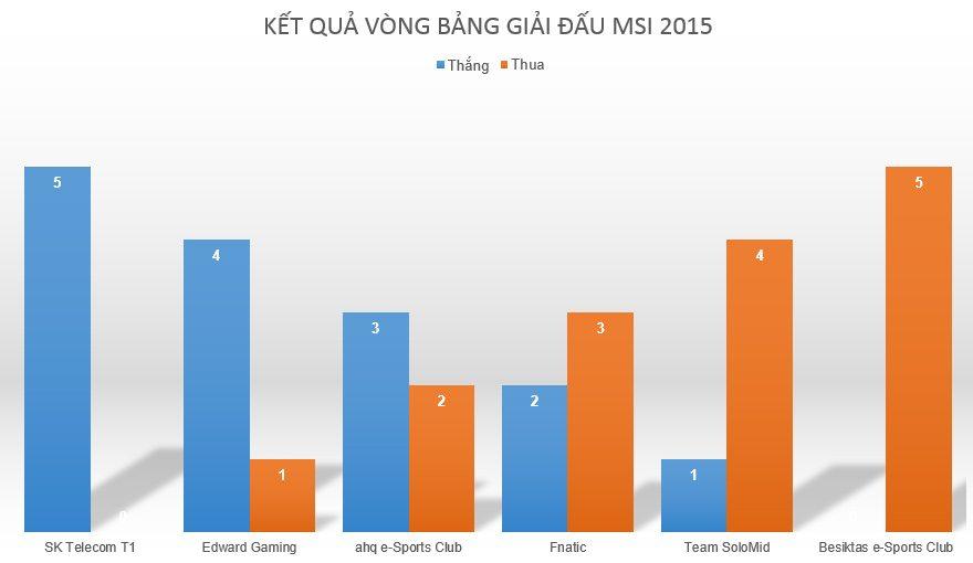 Thành tích thắng thua của các đội tại vòng bảng MSI 2015