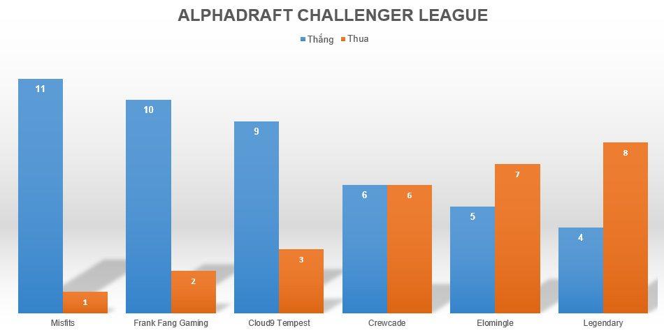 AlphaDraft Challenger League