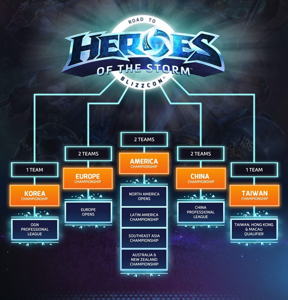 Heroes of the Storm World Championship 2015