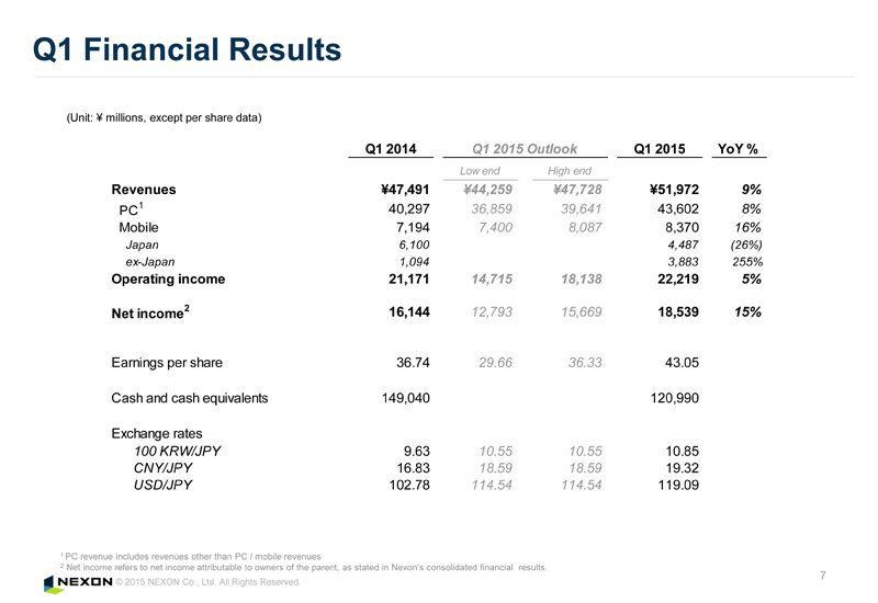 Báo cái tài chính của Nexon trong ba tháng đầu năm 2015