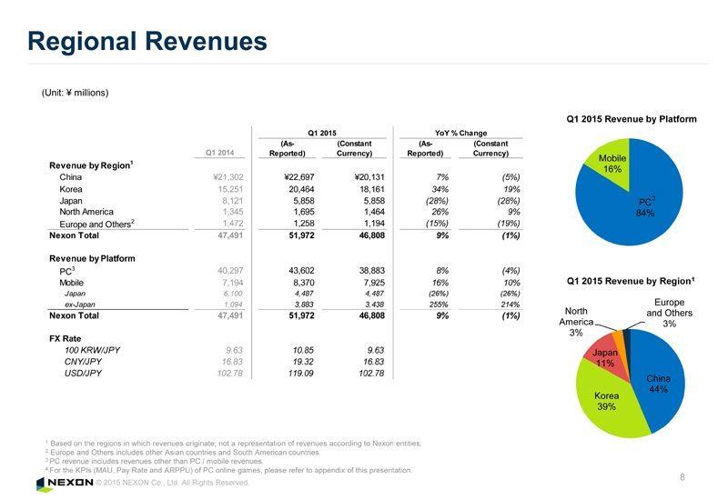 Báo cáo doanh thu của Nexon theo khu vực và sản phẩm