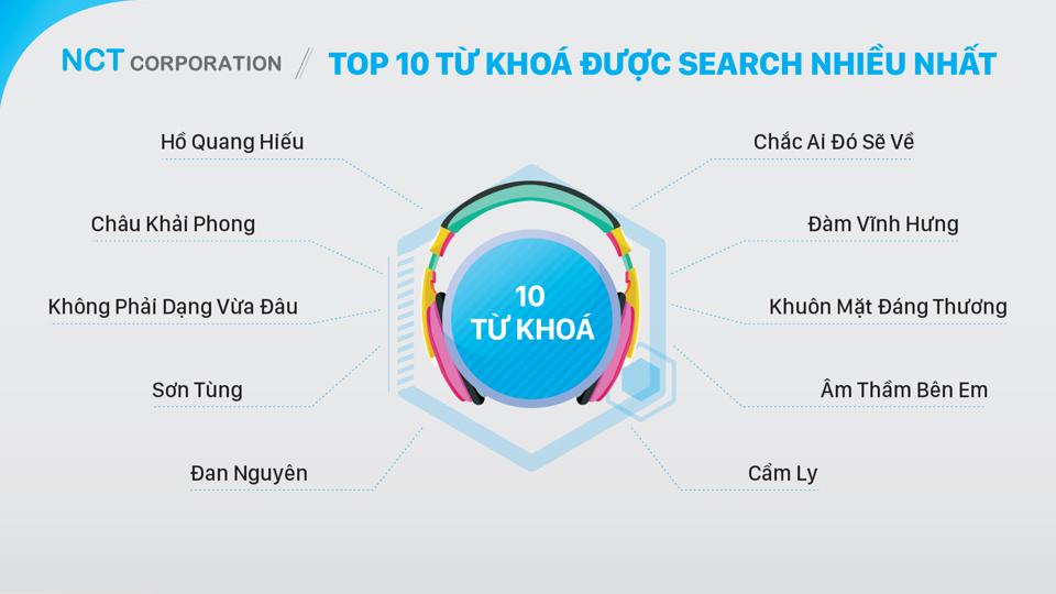 Báo cáo thị hiếu giải trí của người Việt năm 2015