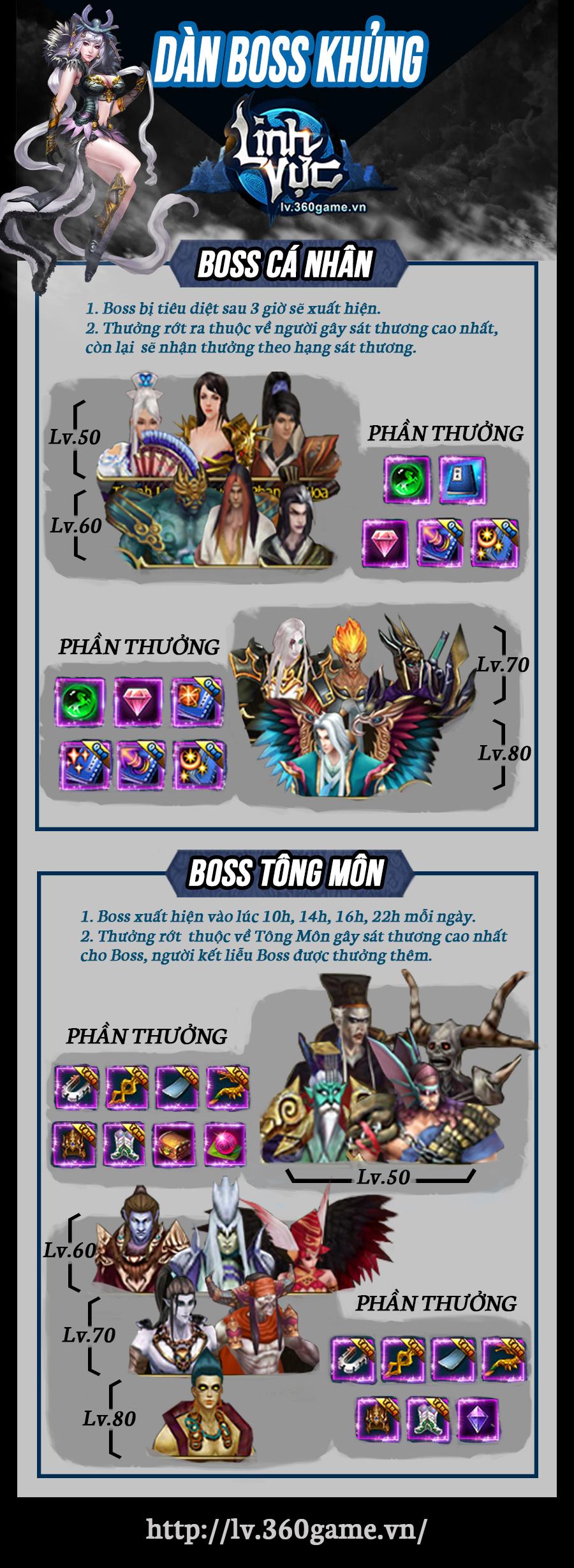 Infographic: Soi hệ thống boss trong webgame Linh Vực