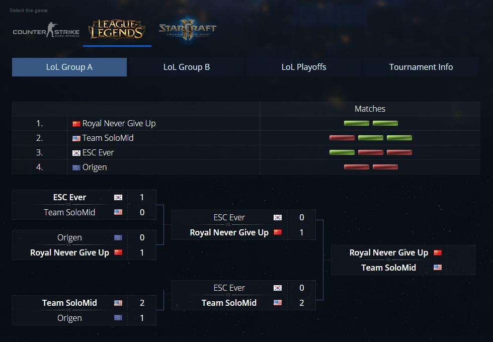 IEM Season X World Championship: Bất ngờ mang tên Team SoloMid