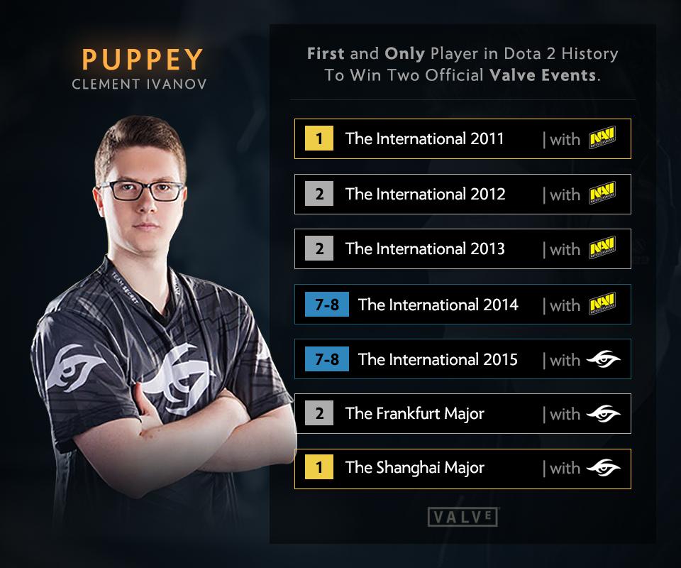 Puppey là tuyển thủ Dota 2 đầu tiên trong lịch sử từng vô địch hai lần các giải đấu do Valve tổ chức. Ảnh: Wykrhm Reddy.