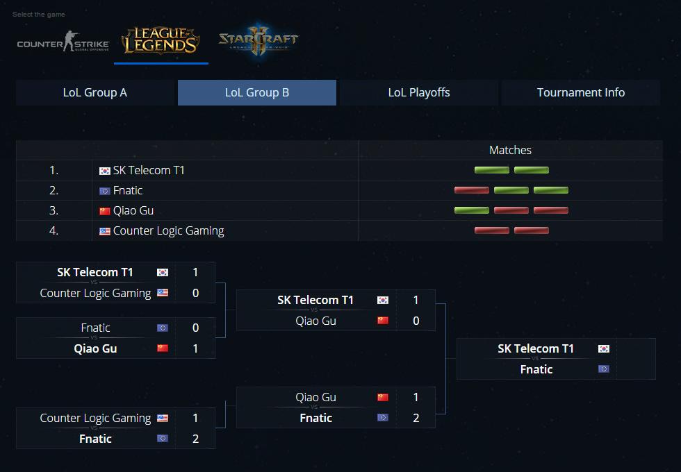 IEM X World Championship: Fnatic vượt qua vòng bảng