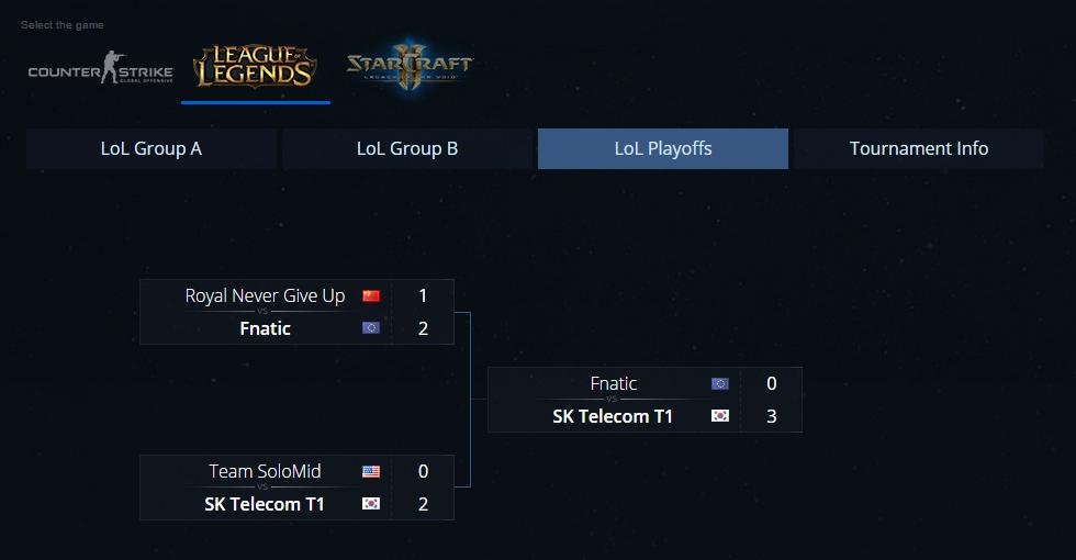 SKT T1 vô địch IEM Season X World Championship