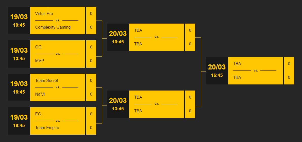 Kết quả chia cặp đấu tứ kết Dota Pit League Season 4