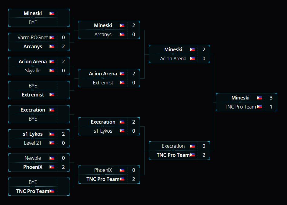 Mineski giành vé tham dự ESL One Manila 2016