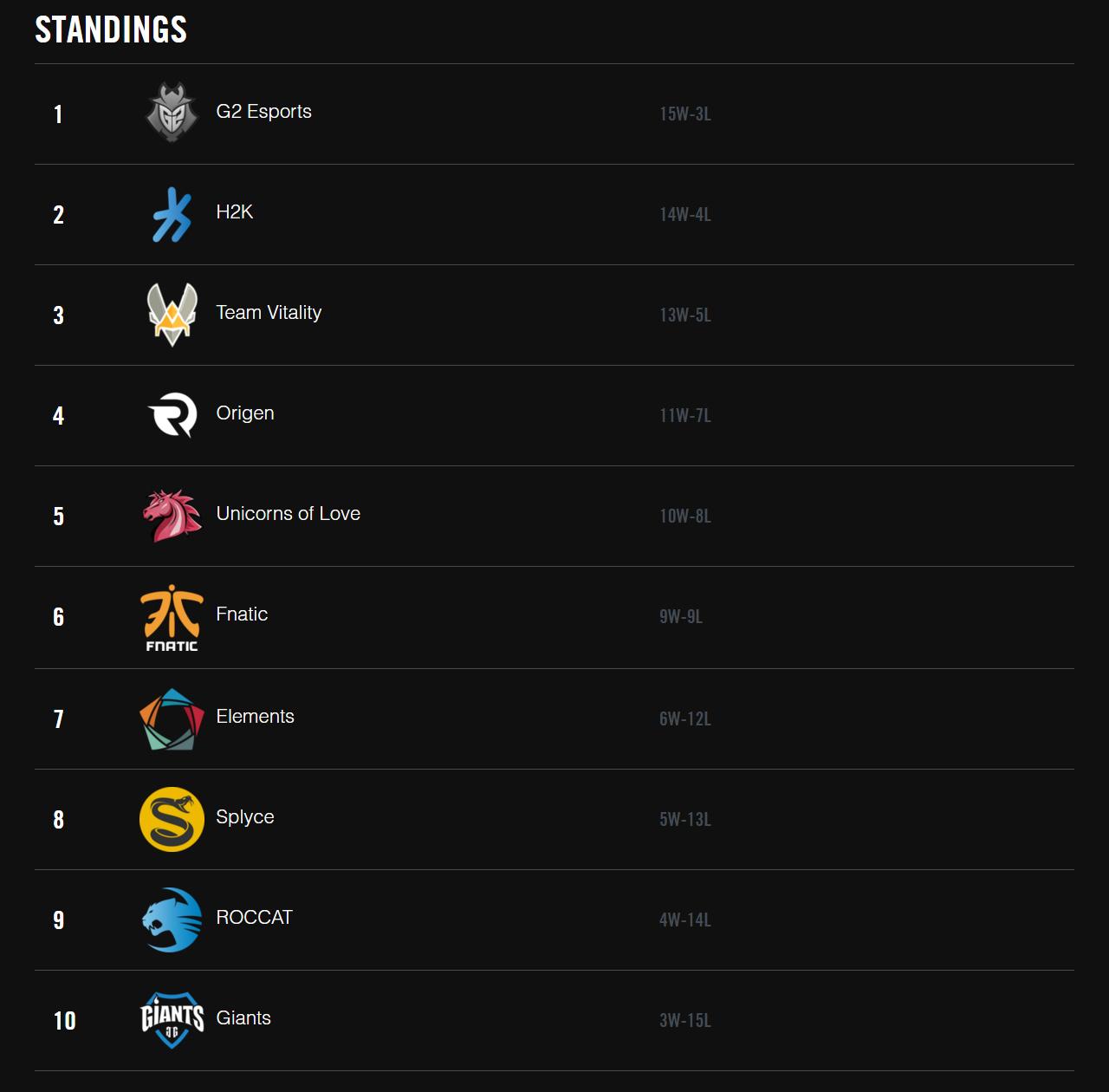 Kết quả xếp hạng LCS Châu Âu Mùa Xuân 2016 sau khi kết thúc vòng bảng.