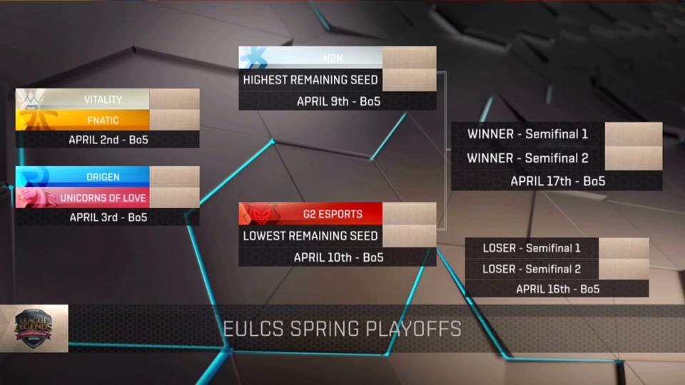 Kết quả chia cặp vòng chung kết LCS Châu Âu Mùa Xuân 2016.
