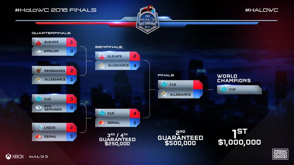 CLG vô địch Halo World Championship 2016