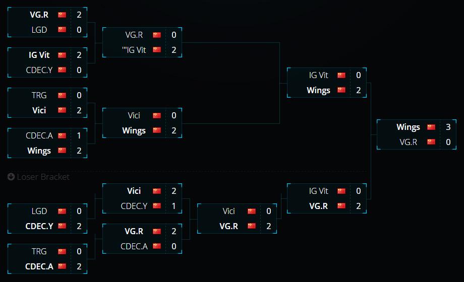Nện VGR hai phát, Wings có vé tham dự ESL One Manila 2016