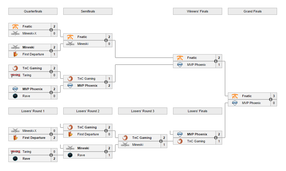 EPICENTER: Fnatic vượt qua vòng loại Đông Nam Á