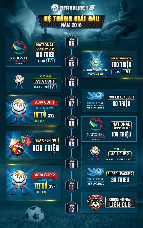 Tất tần tật về các giải đấu FIFA Online 3 trong năm 2016
