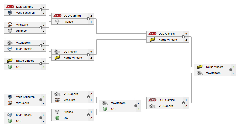 Dota 2: VG.R vô địch StarLadder i-League Invitational