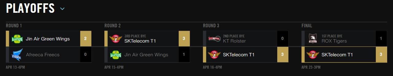 SKT T1 thể hiện phong độ hủy diệt tại vòng chung kết.