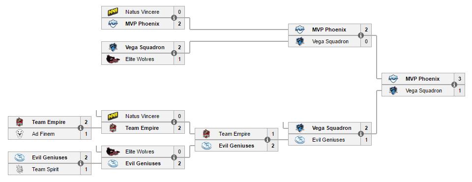 Diễn biến vòng chung kết WePlay Dota 2 League Season 3