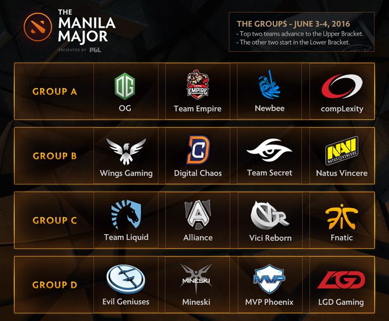 Kết quả chia bảng The Manila Major 2016. Ảnh: Wykrhm Reddy.
