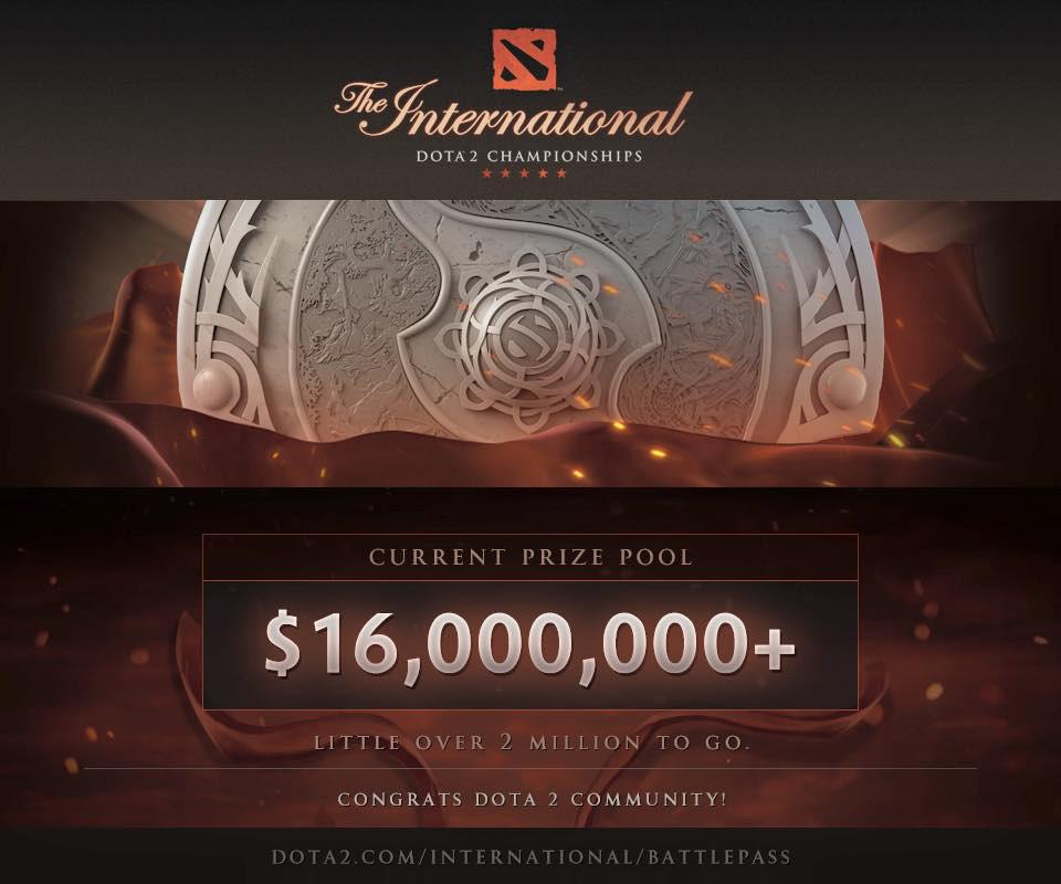 Tổng giải thưởng của The International 2016 đã vượt mốc 16 triệu đô la Mỹ.