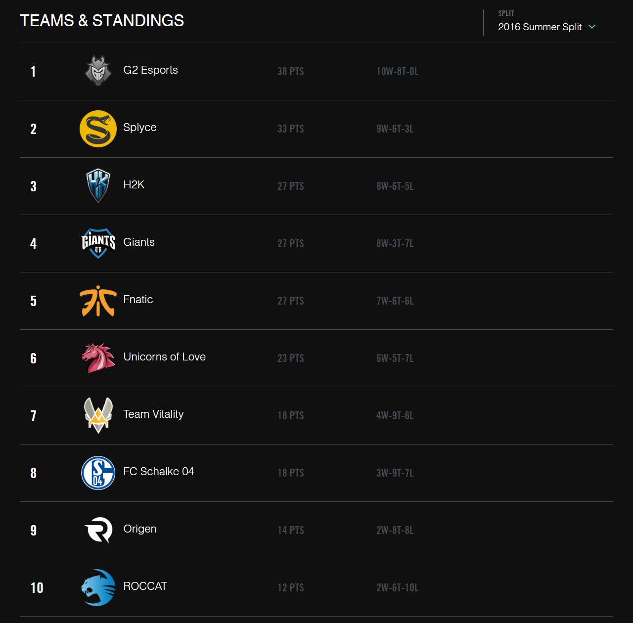 Bảng xếp hạng LCS Châu Âu Mùa Hè 2016 sau khi kết thúc vòng bảng.