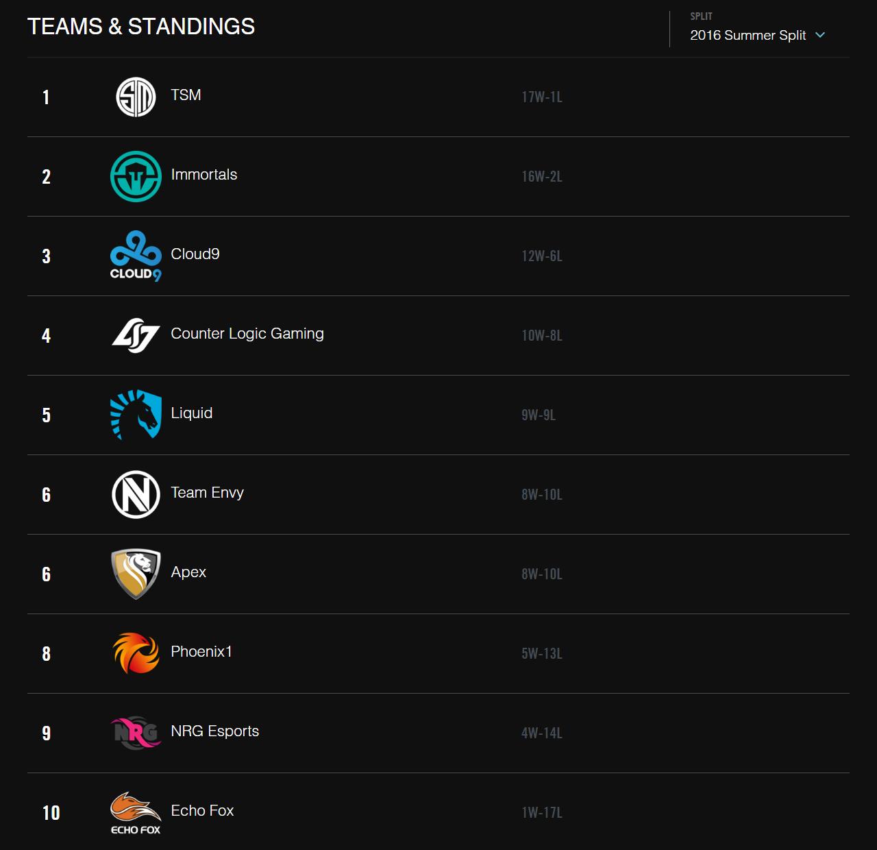 Bảng xếp hạng LCS Bắc Mỹ Mùa Hè 2016 sau khi kết thúc vòng bảng.