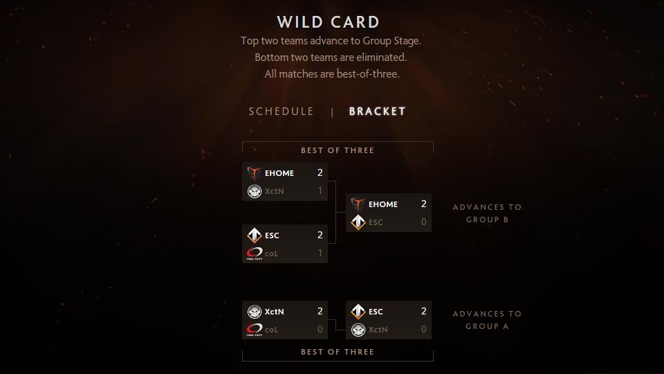 Kết quả vòng loại Wild Card