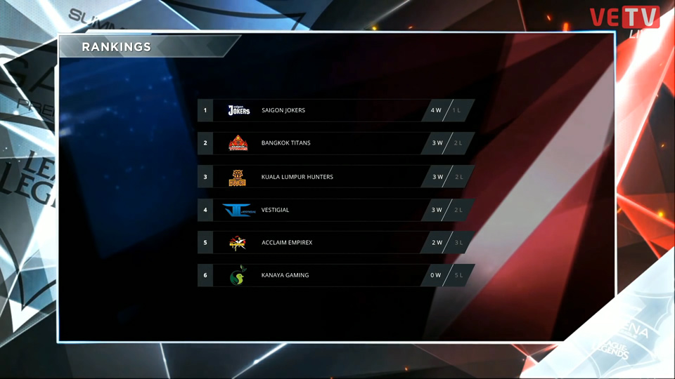 Bảng xếp hạng GPL Mùa Hè 2016 sau khi kết thúc vòng bảng.