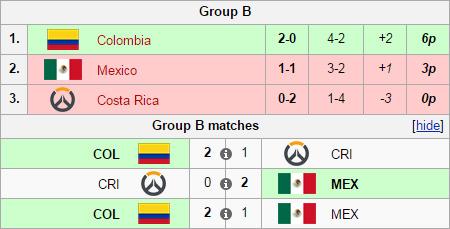 Vòng loại Overwatch World Cup 2016 khu vực Nam Mỹ