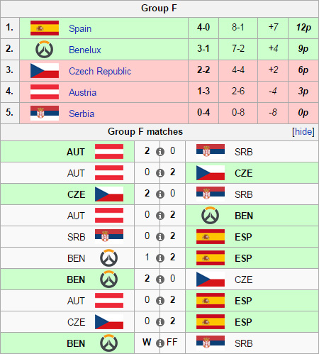 Vòng loại Overwatch World Cup 2016 khu vực Châu Âu