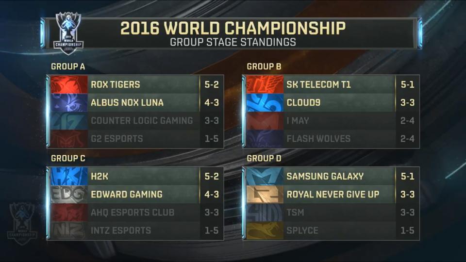 Tám đội vượt qua vòng bảng tham dự vòng tứ kết Chung Kết Thế Giới 2016