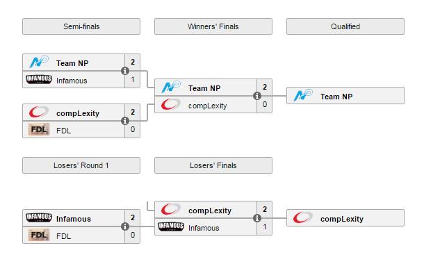The Boston Major 2016 vòng loại Châu Mỹ