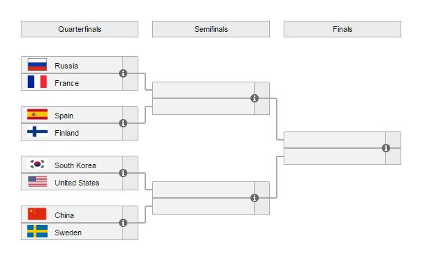 Overwatch World Cup 2016 Vòng tứ kết