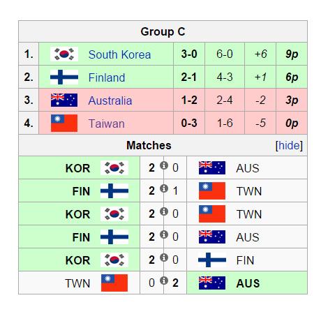 Overwatch World Cup 2016 Bảng C