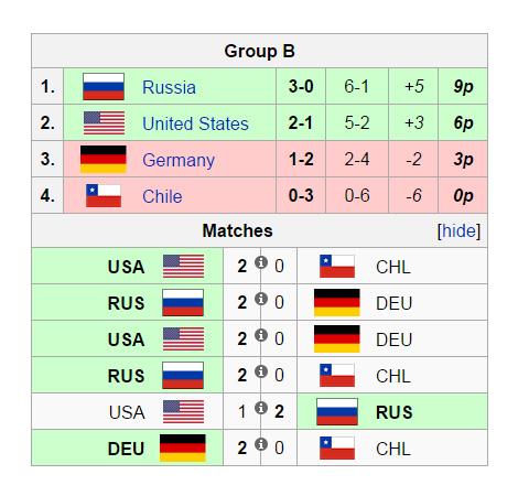 Overwatch World Cup 2016 Bảng B