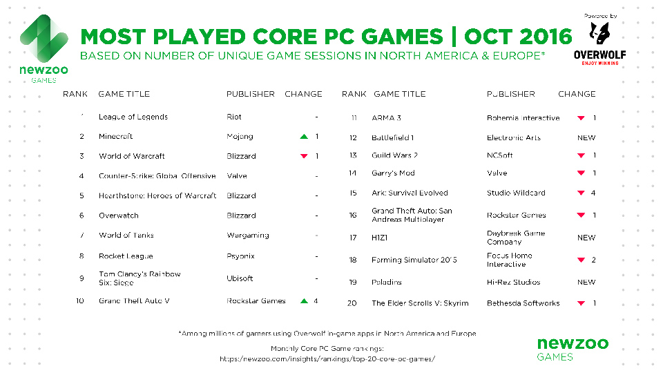 Paladins lọt vào top 20 game chơi nhiều nhất tháng 10