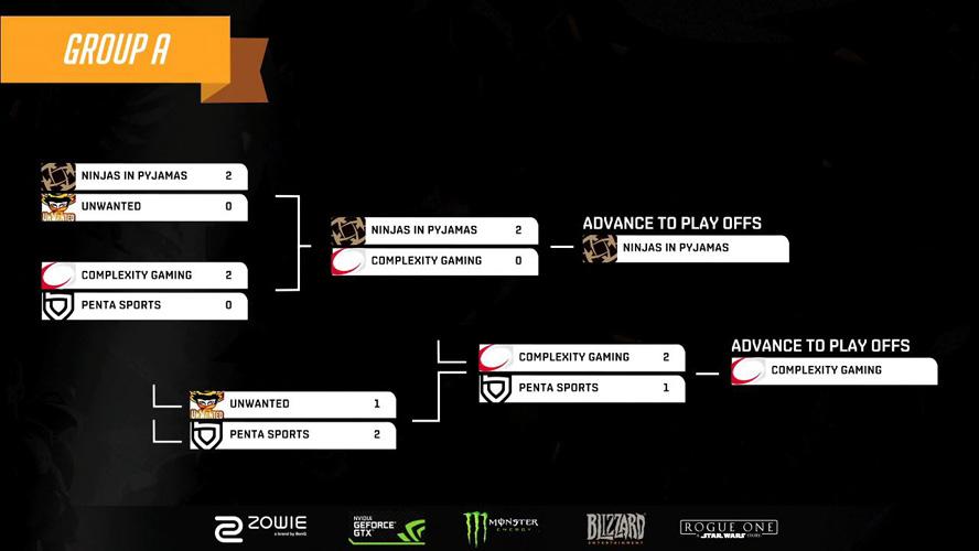 Kết quả thi đấu tại bảng A Overwatch Championship DreamHack Winter 2016