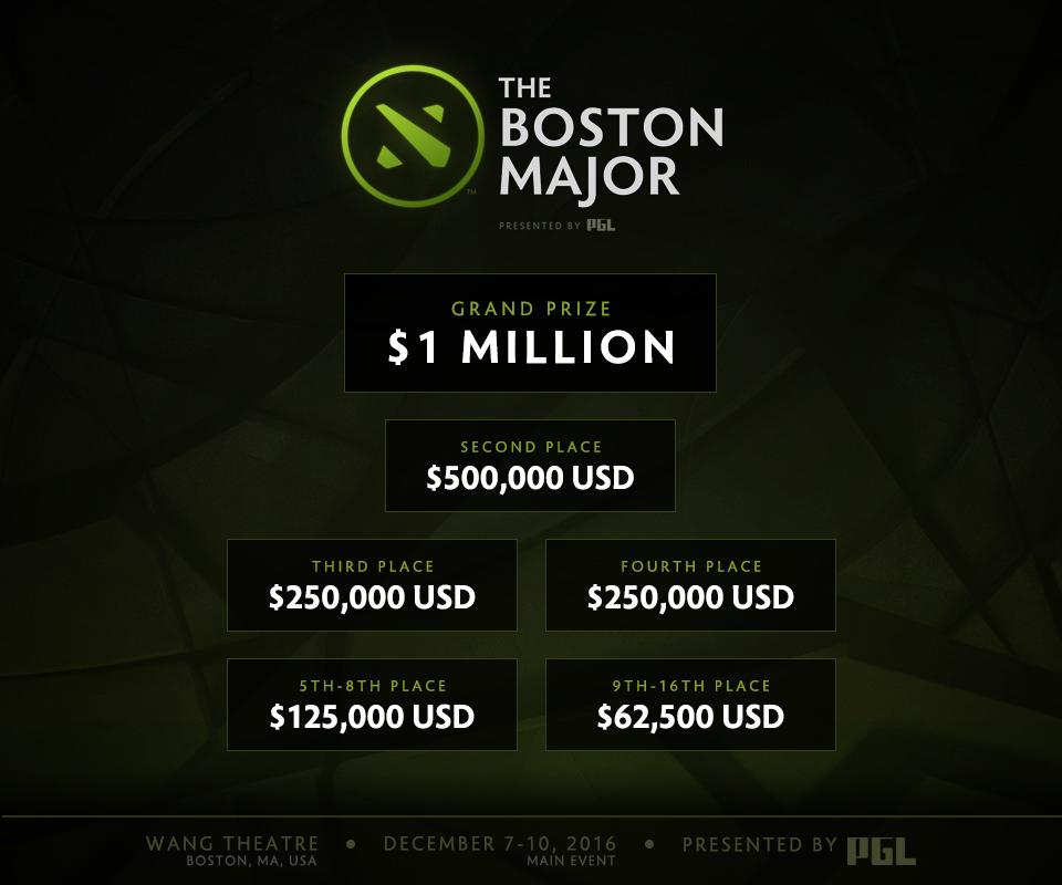 Giải thưởng của The Boston Major 2016.