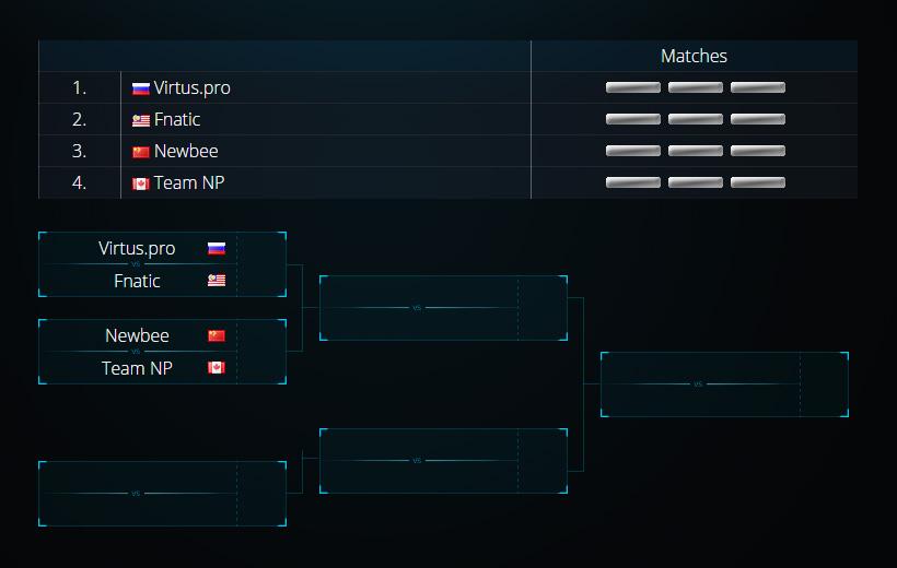 Bảng A là cuộc cạnh tranh giữa Virtus.pro, Fnatic, Newbee và Team NP