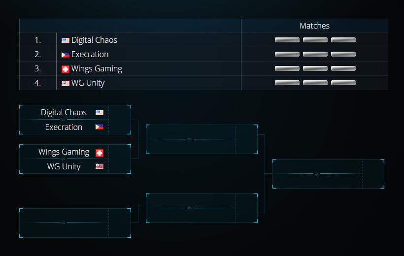 Digital Chaos, Execration, Wings Gaming và Warriors Gaming Unity được xếp vào bảng B